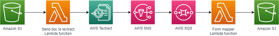 Architecture diagram for an AWS serverless record matching solution